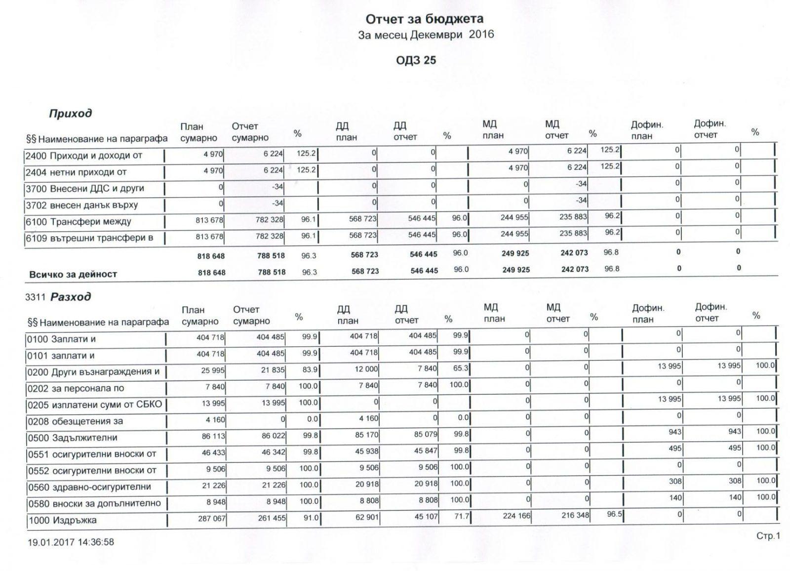 Отчет за бюджета за месец Декември 2016-стр 1