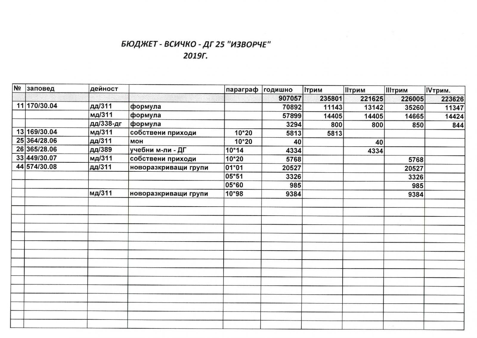 Бюджет всичко 2019 г-стр 1