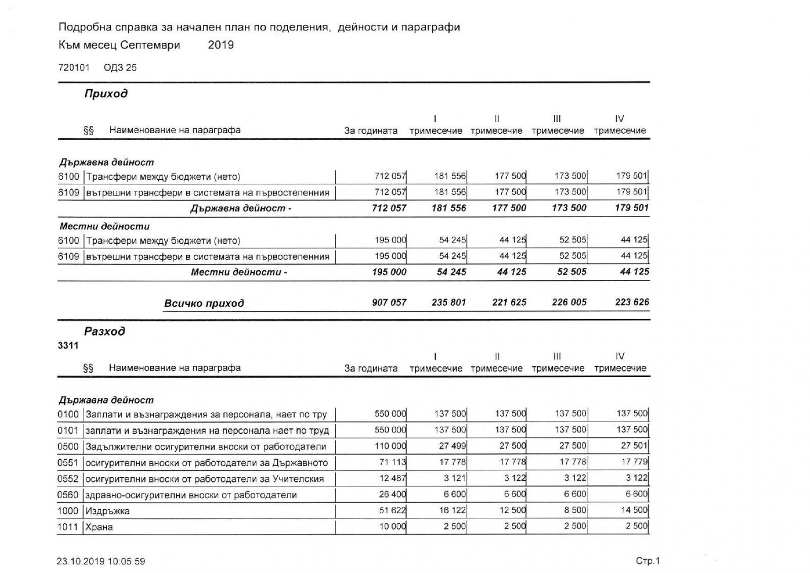 Бюджет всичко 2019 г-стр 2